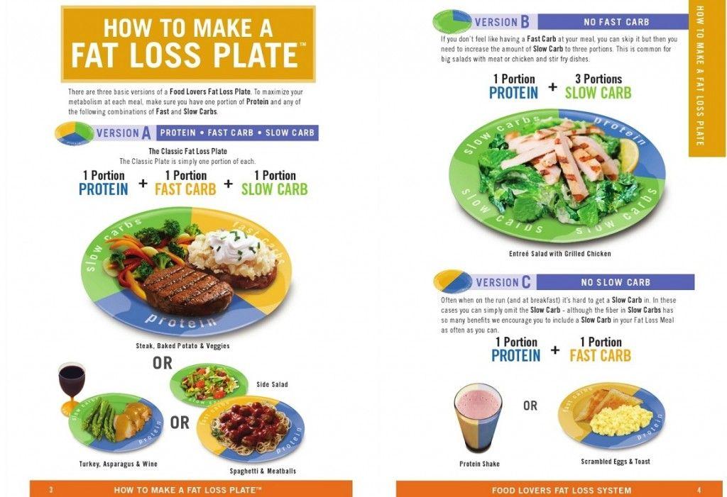 food lovers fat loss system pdf kuidas poletada rasva nagu